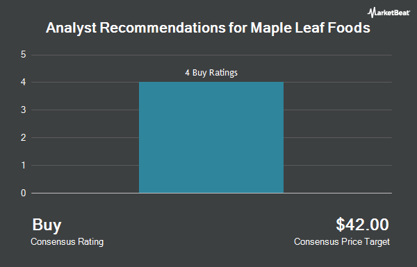 Analyst Recommendations for Maple Leaf Foods (OTCMKTS:MLFNF)