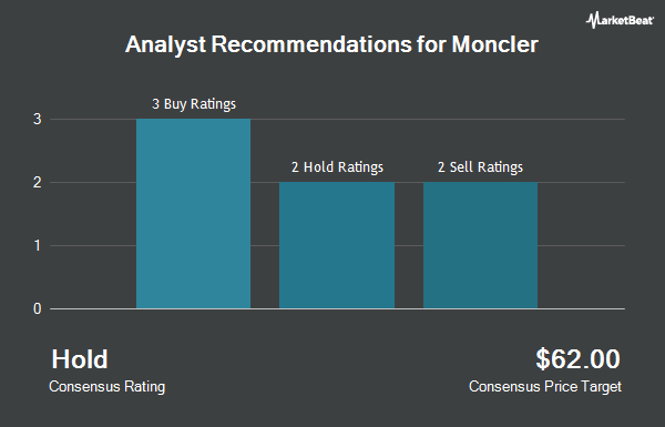 Analyst Recommendations for Moncler (OTCMKTS:MONRY)