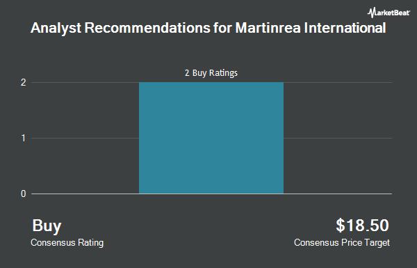Analyst Recommendations for Martinrea International (OTCMKTS:MRETF)