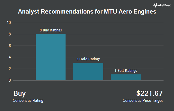 Analyst Recommendations for MTU Aero Engines (OTCMKTS:MTUAY)