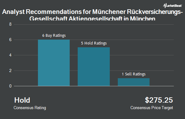 Analyst Recommendations for Muenchener Ruckvrschrg Gslcht AG Mch (OTCMKTS:MURGY)