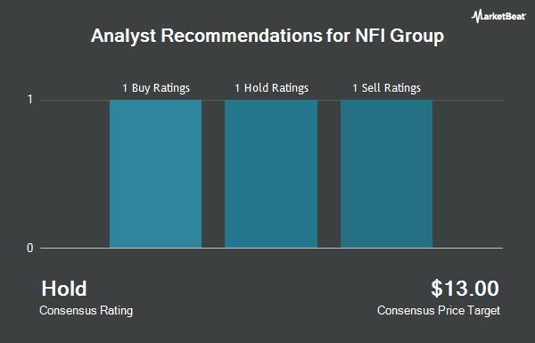 Analyst Recommendations for NFI Group (OTCMKTS:NFYEF)