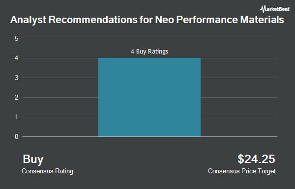 Analyst Recommendations for Neo Performance Materials (OTCMKTS:NOPMF)