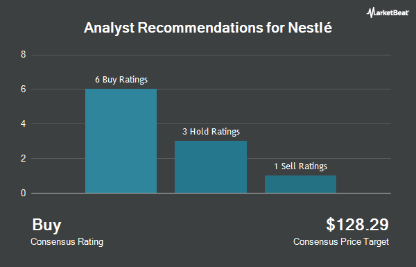 Analyst Recommendations for NESTLE S A/S (OTCMKTS:NSRGY)