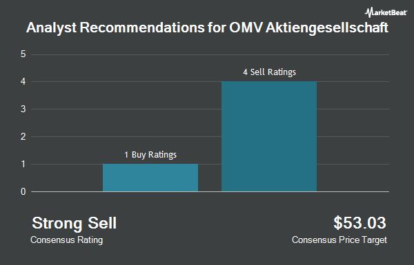 Analyst Recommendations for OMV Aktiengesellschaft (OTCMKTS:OMVKY)