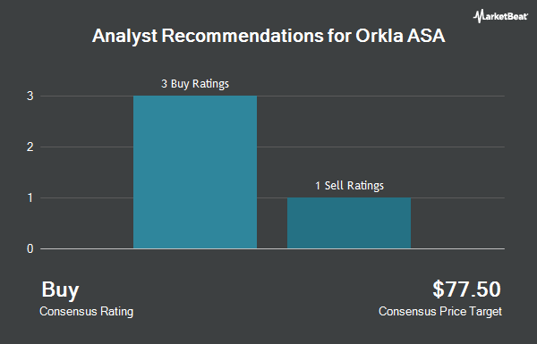 Analyst Recommendations for Orkla ASA (OTCMKTS:ORKLY)