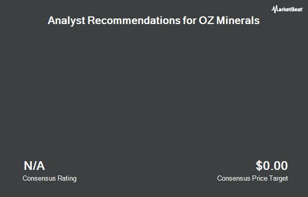 Analyst Recommendations for OZ Minerals (OTCMKTS:OZMLF)