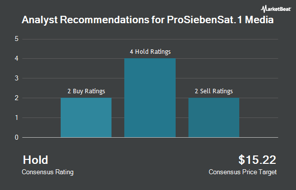 Analyst Recommendations for ProSiebenSat.1 Media (OTCMKTS:PBSFY)