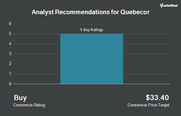 Analyst Recommendations for Quebecor (OTCMKTS:QBCRF)