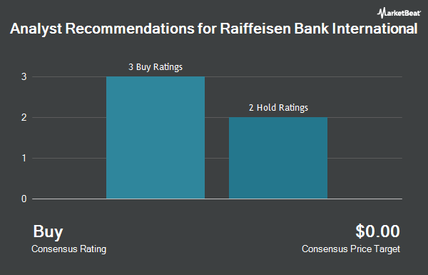 Analyst Recommendations for Raiffeisen Bank International (OTCMKTS:RAIFY)