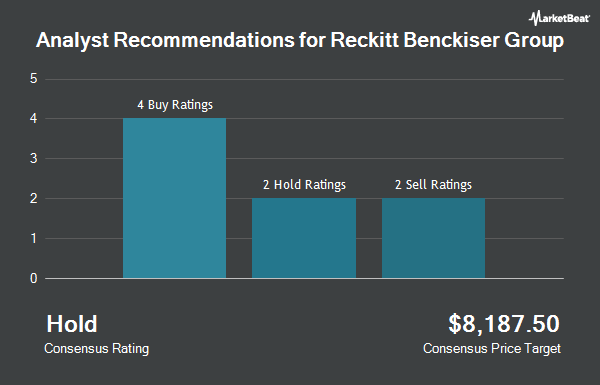 Analyst Recommendations for RECKITT BENCKIS/S (OTCMKTS:RBGLY)