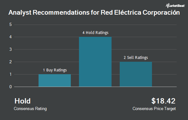 Analyst Recommendations for RED ELECTRICA C/ADR (OTCMKTS:RDEIY)
