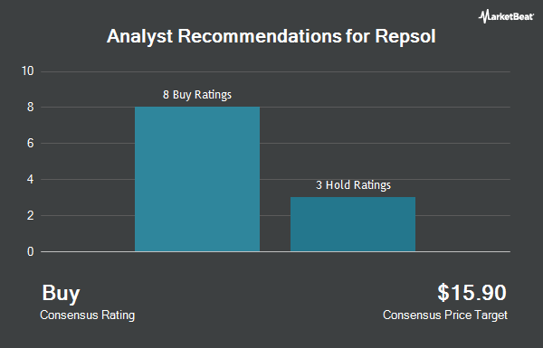 Analyst Recommendations for Repsol (OTCMKTS:REPYY)