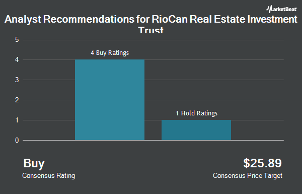 Analyst Recommendations for RioCan Real Estate Investment Trust (OTCMKTS:RIOCF)