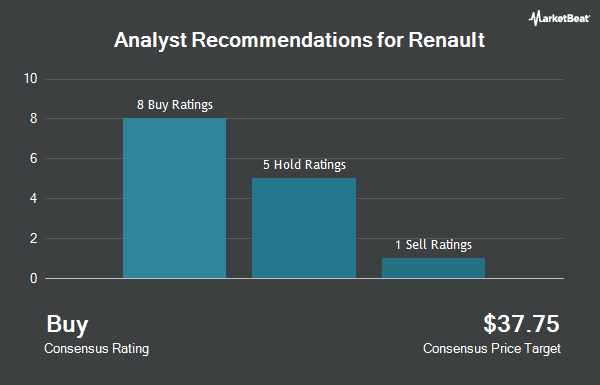 Analyst Recommendations for RENAULT S A/ADR (OTCMKTS:RNLSY)