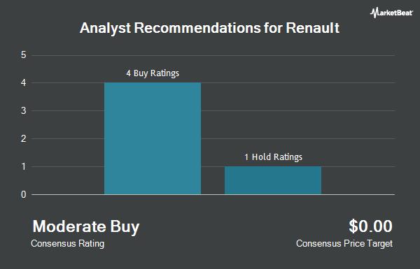 Analyst Recommendations for Renault (OTCMKTS:RNSDF)