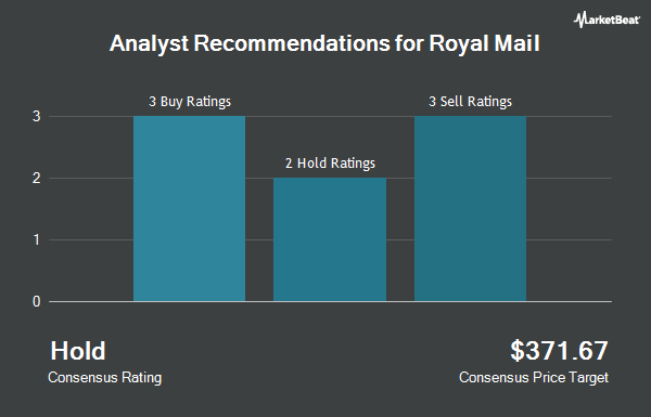 Analyst Recommendations for ROYAL MAIL PLC/ADR (OTCMKTS:ROYMY)