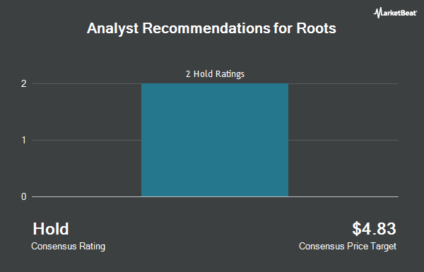 Analyst Recommendations for Roots (OTCMKTS:RROTF)