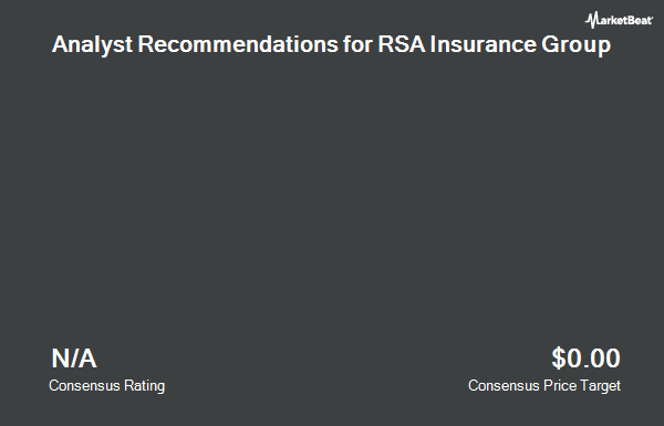 Analyst Recommendations for RSA Insurance Group (OTCMKTS:RSNAY)