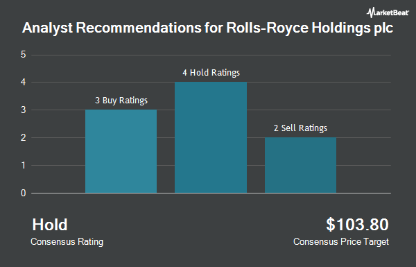 Analyst Recommendations for Rolls-Royce (OTCMKTS:RYCEY)