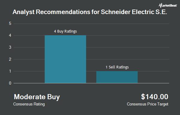 Analyst Recommendations for SCHNEIDER ELEC /ADR (OTCMKTS:SBGSY)