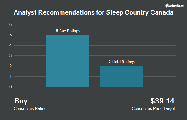 Analyst Recommendations for Sleep Country Canada (OTCMKTS:SCCAF)