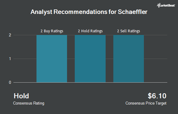 Analyst Recommendations for Schaeffler (OTCMKTS:SCFLF)