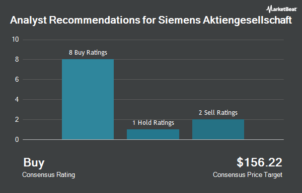 Analyst Recommendations for Siemens (OTCMKTS:SIEGY)