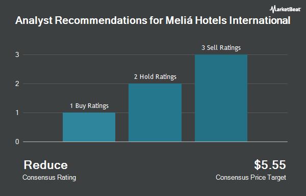 Analyst Recommendations for Meliá Hotels International (OTCMKTS:SMIZF)