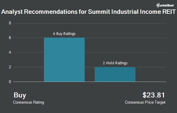 Analyst Recommendations for Summit Industrial Income REIT (OTCMKTS:SMMCF)