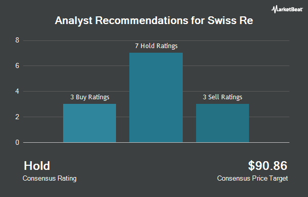 Analyst Recommendations for SWISS RE LTD/S (OTCMKTS:SSREY)