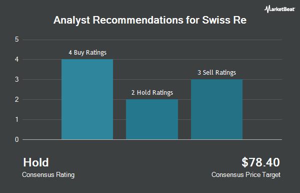 Analyst Recommendations for Swiss Re (OTCMKTS:SSREY)