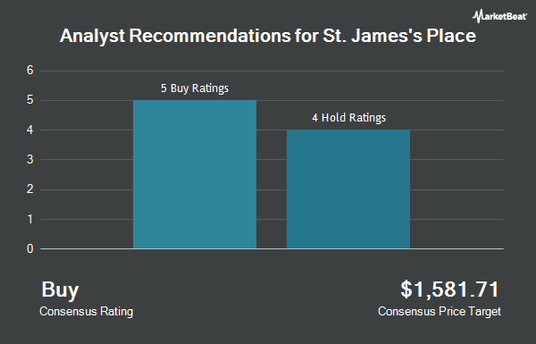 Analyst Recommendations for St. James`s Place (OTCMKTS:STJPF)