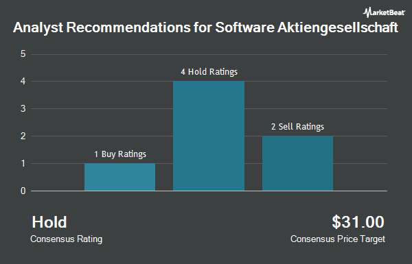 Analyst Recommendations for Software (OTCMKTS:STWRY)