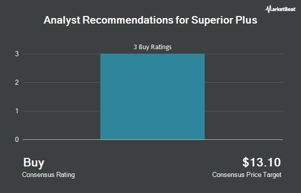 Analyst Recommendations for Superior Plus (OTCMKTS:SUUIF)