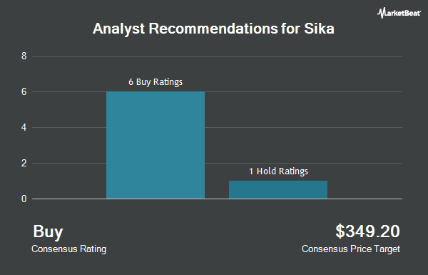 Analyst Recommendations for Sika (OTCMKTS:SXYAY)