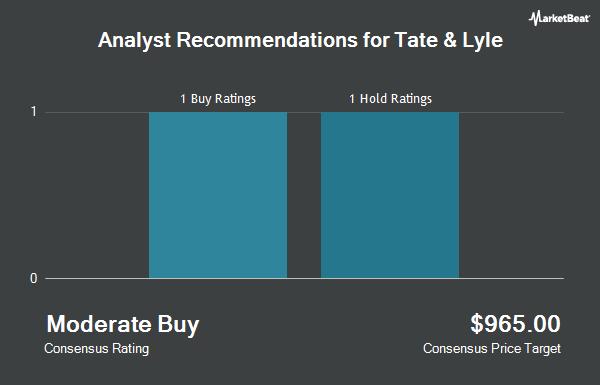 Analyst Recommendations for Tate & Lyle (OTCMKTS:TATYY)