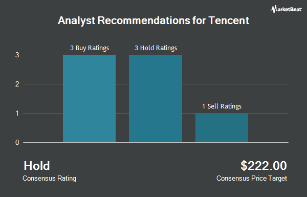 Analyst Recommendations for TENCENT HOLDING/ADR (OTCMKTS:TCEHY)