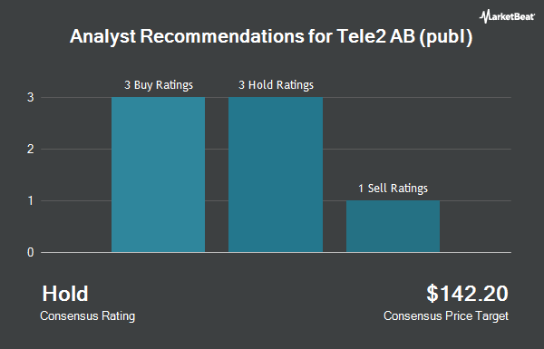 Analyst Recommendations for Tele2 AB (publ) (OTCMKTS:TLTZY)