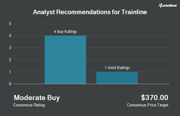 Analyst Recommendations for Trainline (OTCMKTS:TNLIF)