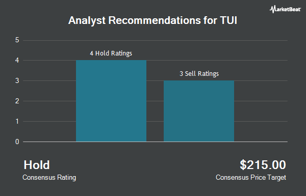 Analyst Recommendations for TUI AG/ADR (OTCMKTS:TUIFY)