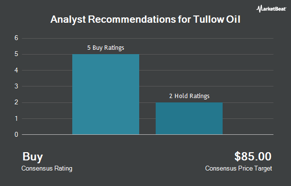 Analyst Recommendations for TULLOW OIL PLC/ADR (OTCMKTS:TUWOY)