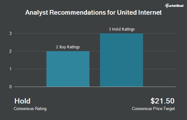 Analyst Recommendations for United Internet (OTCMKTS:UDIRF)