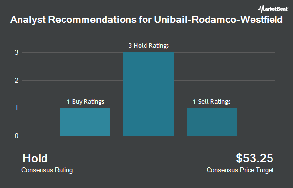 Analyst Recommendations for Unibail-Rodamco-Westfield (OTCMKTS:UNBLF)