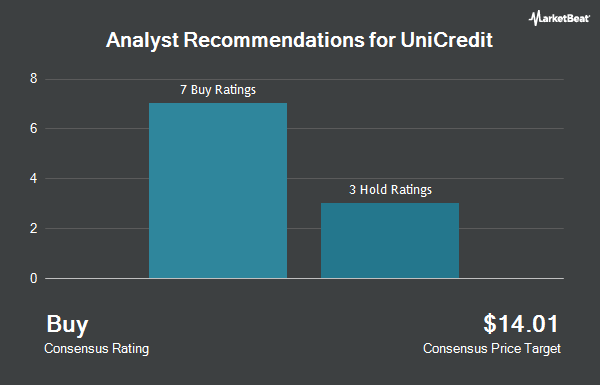 Analyst Recommendations for UniCredit (OTCMKTS:UNCRY)