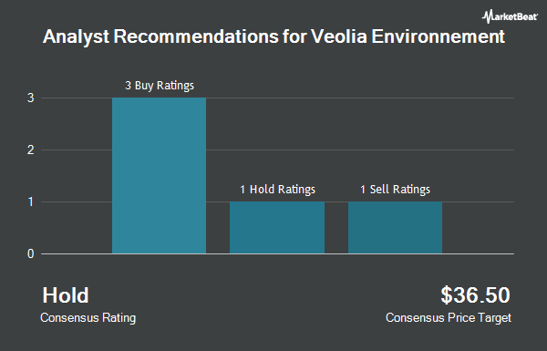 Analyst Recommendations for Veolia Environnement (OTCMKTS:VEOEY)