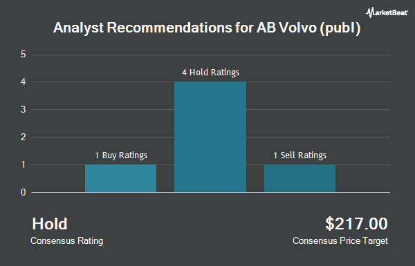 Analyst Recommendations for VOLVO AB/ADR (OTCMKTS:VLVLY)