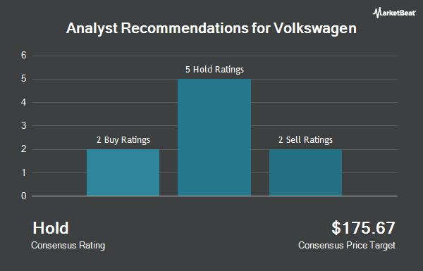Analyst Recommendations for VOLKSWAGEN AG/ADR (OTCMKTS:VWAGY)