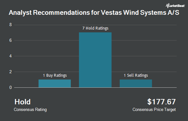 Analyst Recommendations for Vestas Wind Systems A/S (OTCMKTS:VWDRY)