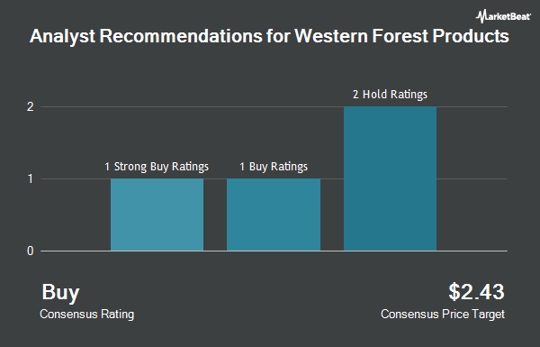 Analyst Recommendations for Western Forest Products (OTCMKTS:WFSTF)
